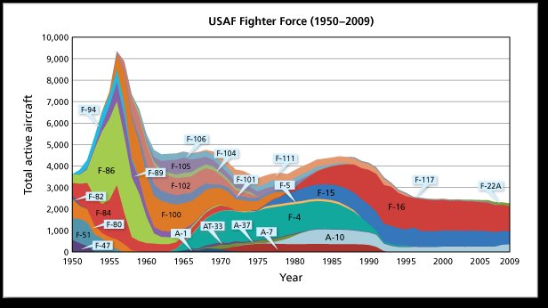 USAF aircraft
