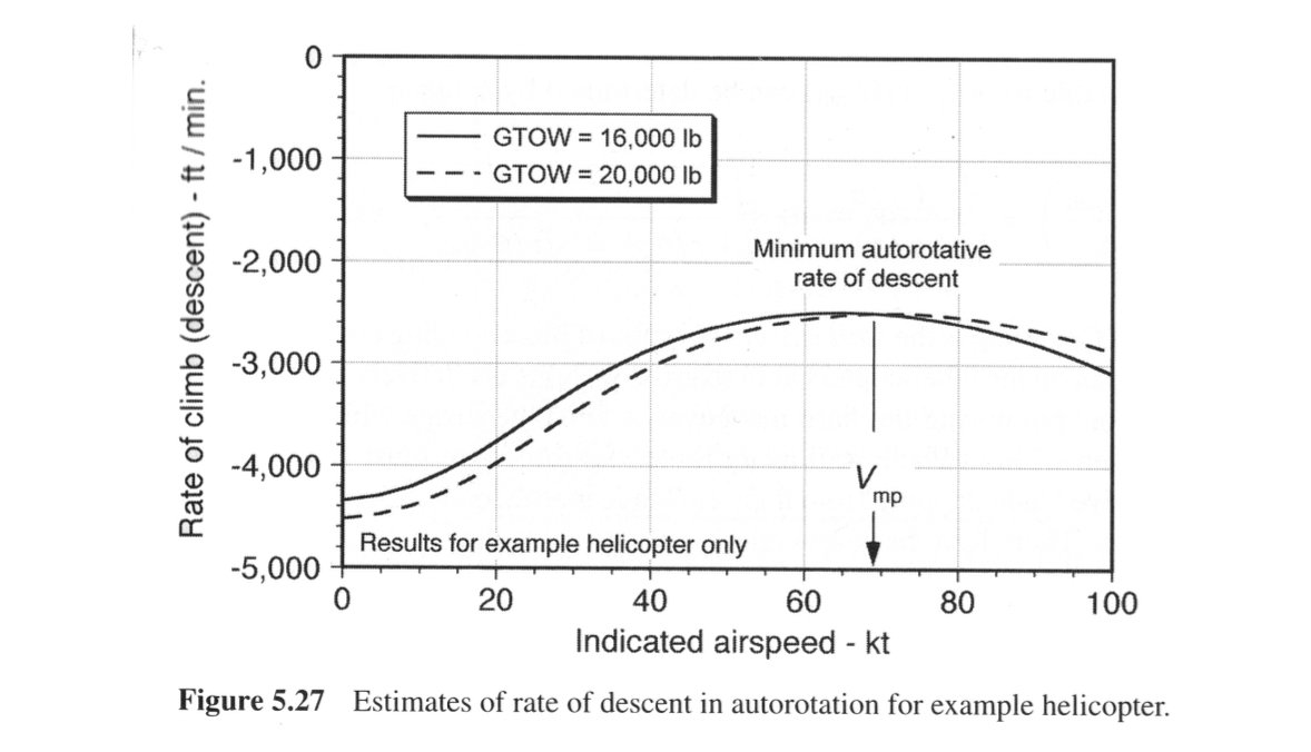 Minimum descent rate as a function of airspeed