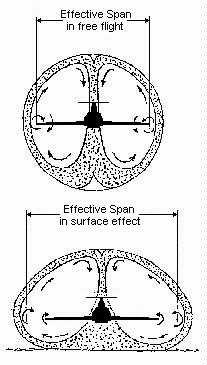 Ground effect vortices