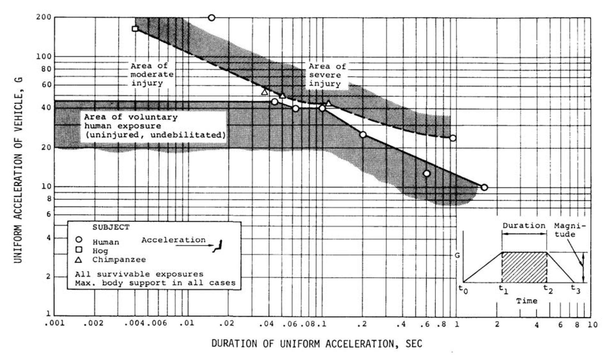 Eiband diagram for lying human