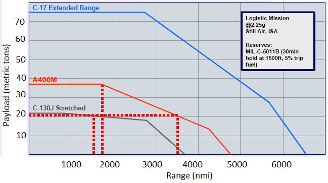 Payload-range for C-17, A400M, and C-130J